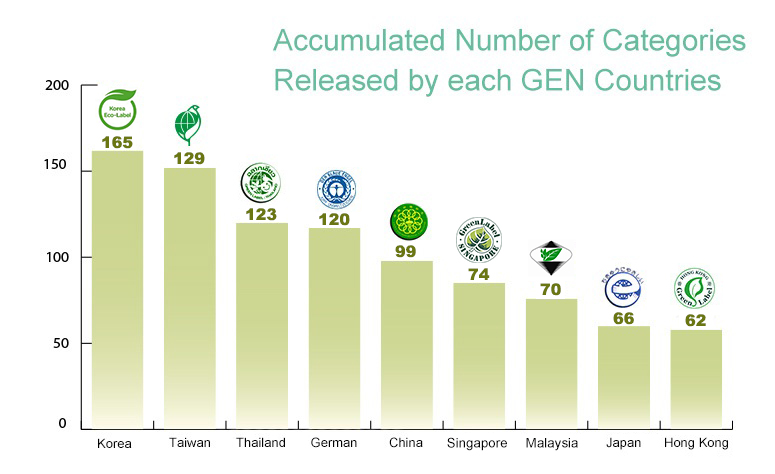 Accumulated Number of Categories Released by each GEN Countries